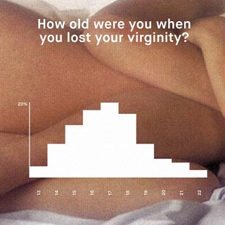 Absurd situation age lose virginity wanna think