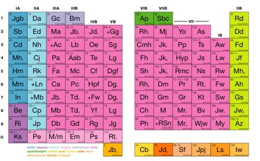 The Periodic Table of Contents