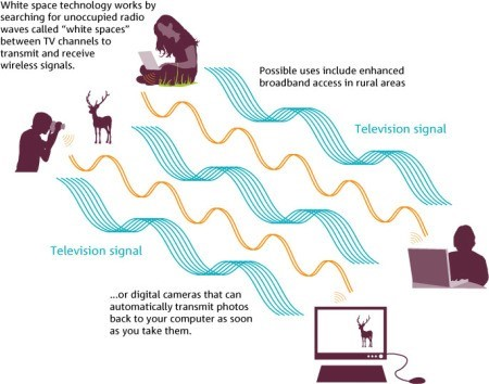 7) white space infographic from ofcom