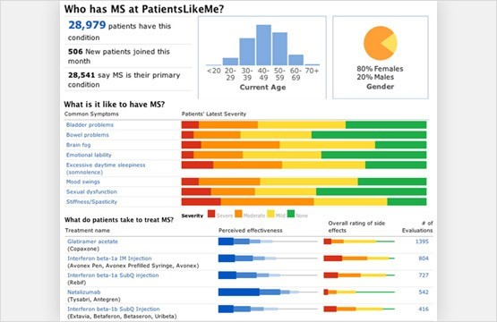 3) A screenshot of PatientsLikeMe, an online healt