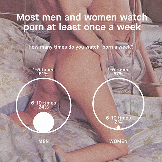 What percentage of women watch porn