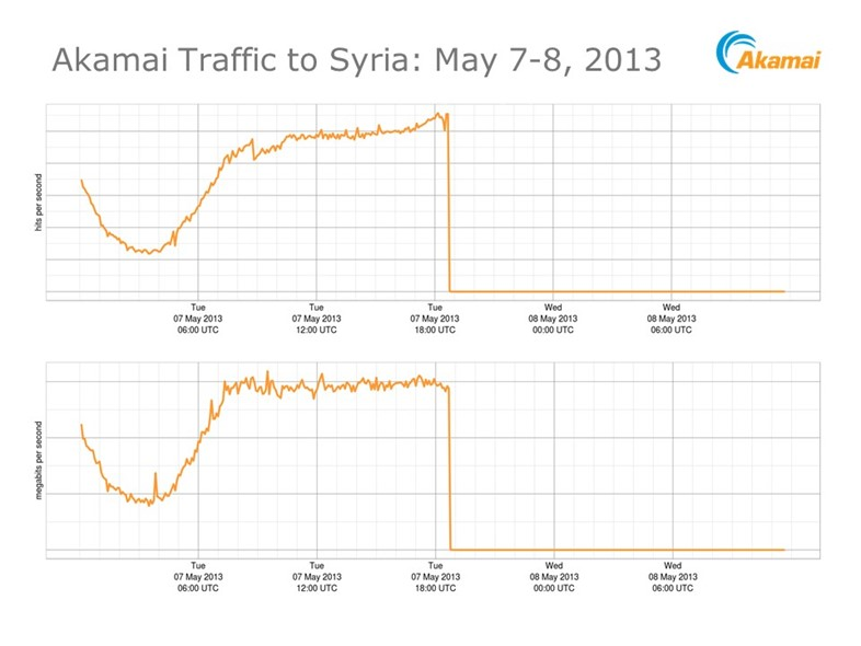Syria internet shutdown May 7 2013